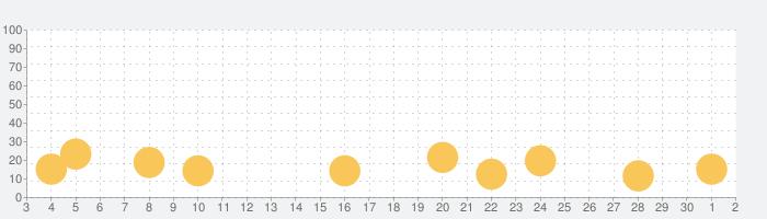 Dr. Pandaカフェの話題指数グラフ(12月2日(水))