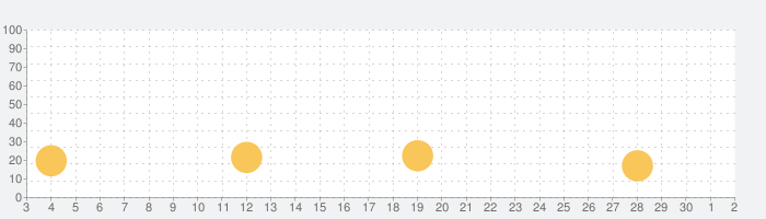 Badoo - 新しい出会いの話題指数グラフ(7月2日(木))