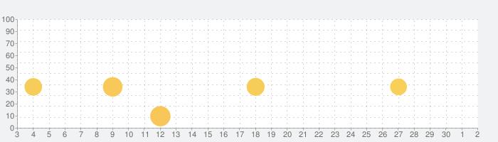 小学3年生漢字:ゆびドリル(書き順判定対応漢字学習アプリ)の話題指数グラフ(10月2日(金))
