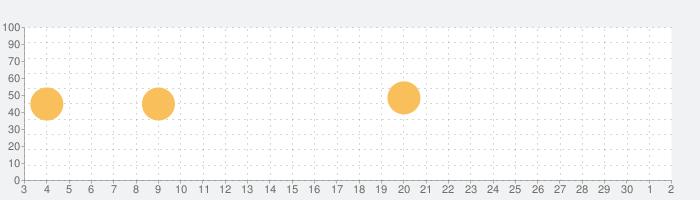 有斐閣 法律学小辞典第5版の話題指数グラフ(12月2日(水))