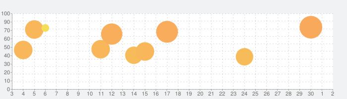 Trüberbrookの話題指数グラフ(10月2日(金))