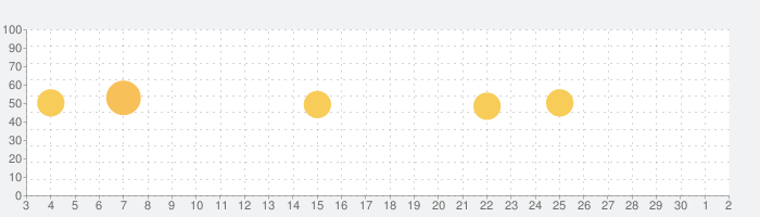 Make Diceの話題指数グラフ(12月2日(水))