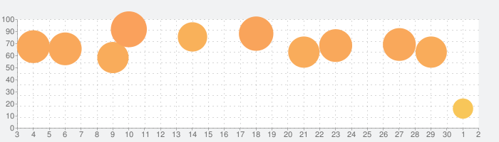 ArtPose Proの話題指数グラフ(7月2日(木))