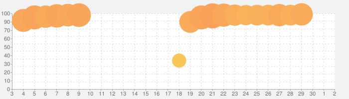 Cytus II (サイタスⅡ)の話題指数グラフ(7月2日(木))