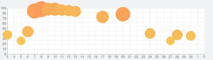 冒険ダンジョン村の話題指数グラフ(10月2日(金))