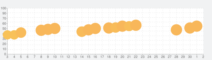 Ball Sort Puzzleの話題指数グラフ(7月2日(木))