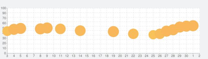 脳トレ:ドロップ・ザ・ナンバーの話題指数グラフ(7月2日(木))
