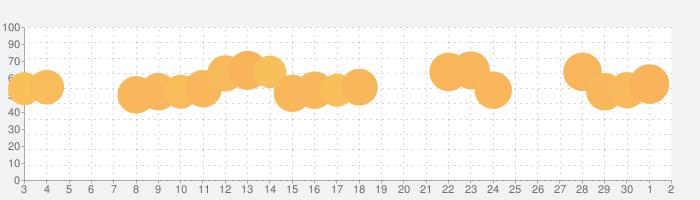 ランダム·ダイス(Random Dice)の話題指数グラフ(7月2日(木))