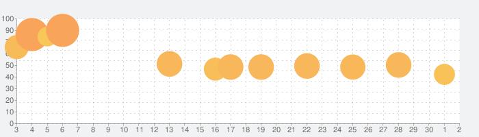 ようとん場MIXの話題指数グラフ(7月2日(木))
