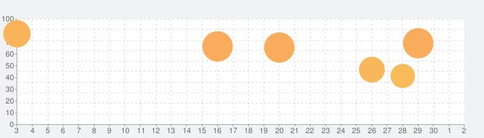 クルミットの物語の話題指数グラフ(10月2日(金))