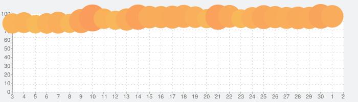 スマートニュースの話題指数グラフ(7月2日(木))