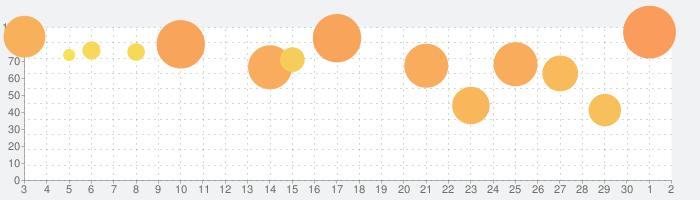 ALTER EGO COMPLEXの話題指数グラフ(10月2日(金))