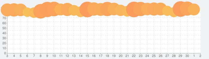 ゆうちょ通帳アプリの話題指数グラフ(7月2日(木))
