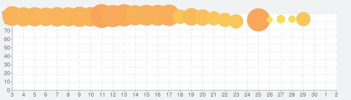ロックマンX DiVEの話題指数グラフ(12月2日(水))