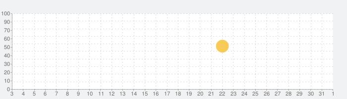 Foodie - 生活のためのカメラの話題指数グラフ(6月1日(月))