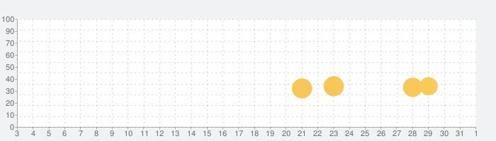 Istanbul: Digital Editionの話題指数グラフ(11月1日(日))