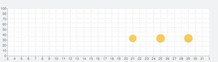 走れ、ソーセージ、走れ!の話題指数グラフ(4月1日(水))