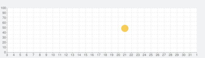 MakeupPlus-写真にメイクが出来る画像編集アプリの話題指数グラフ(6月1日(月))