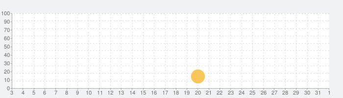 地図計測プロの話題指数グラフ(11月1日(日))