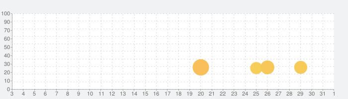 McAfee Innovationの話題指数グラフ(8月1日(日))