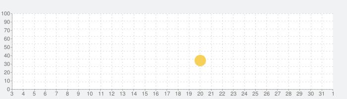 【300曲over】7RHYTHM‐ナナリズム‐の話題指数グラフ(6月1日(月))