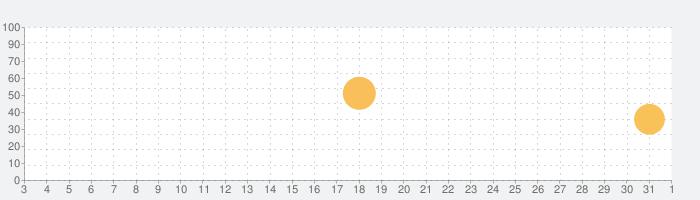 SZ Nachrichtenの話題指数グラフ(8月1日(日))