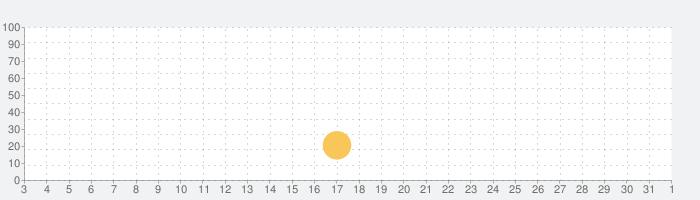 Strangers Chatの話題指数グラフ(8月1日(日))