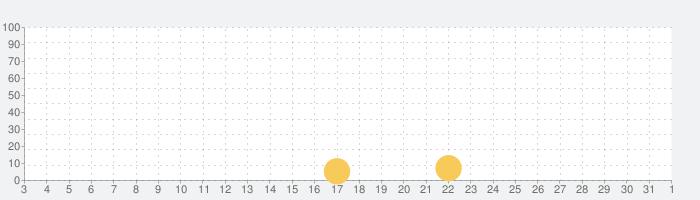 モダンコンバット5の話題指数グラフ(6月1日(月))