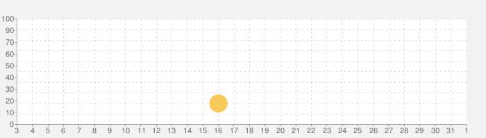 シーンスイッチProの話題指数グラフ(8月1日(日))