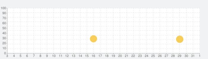 ピアノタイル - リズム音ゲー ゲームの話題指数グラフ(6月1日(月))
