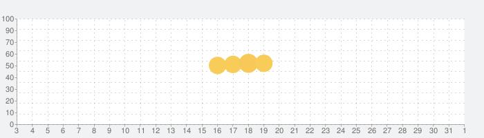 セゾンPortal/クレジット管理の話題指数グラフ(6月1日(月))
