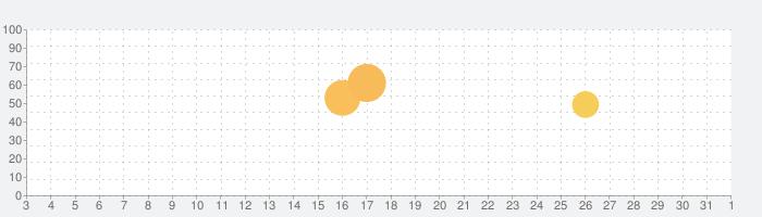 PICNIC - 人気アプリ, 旅行写真, くもり加工の話題指数グラフ(4月1日(水))