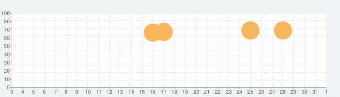 MB 目覚まし時計 - 無料でスッキリ目覚め!の話題指数グラフ(8月1日(日))