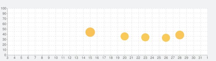 ポラスの分譲住宅の話題指数グラフ(8月1日(日))