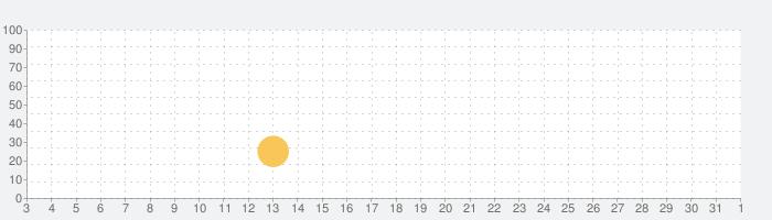ピコットタウンの話題指数グラフ(11月1日(日))