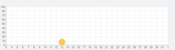Water Shootyの話題指数グラフ(6月1日(月))