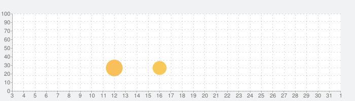 PXB 07 Spirit Boxの話題指数グラフ(8月1日(日))