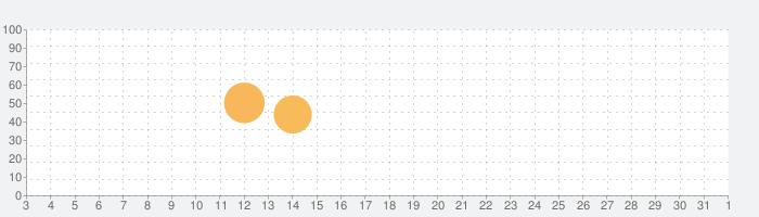 魔界村 モバイルの話題指数グラフ(6月1日(月))