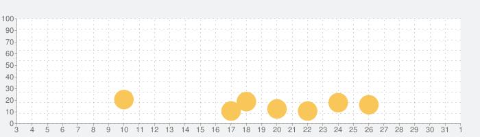 PONY 塗り絵 色鉛筆の話題指数グラフ(11月1日(日))