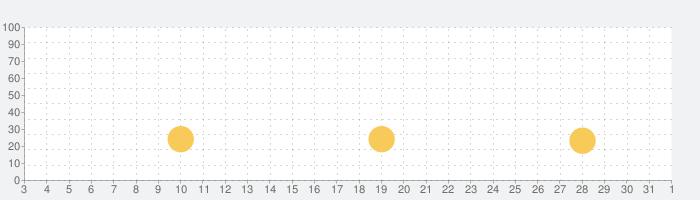 スーパークローンの話題指数グラフ(11月1日(日))
