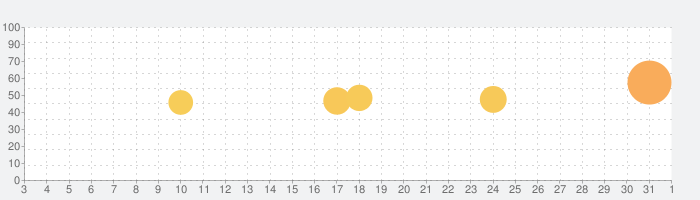 UQ mobile ポータルの話題指数グラフ(11月1日(日))