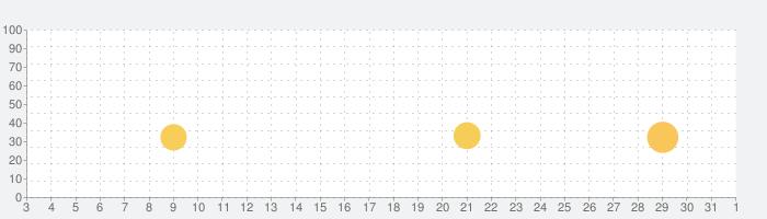 イケメン革命 アリスと恋の魔法 女性向け乙女・恋愛ゲームの話題指数グラフ(4月1日(水))