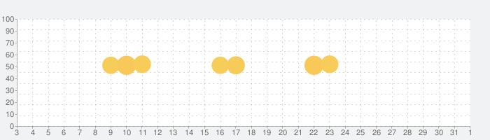 ノートン™ モニター | ダークウェブモニタリングおよびその他の機能についての話題指数グラフ(8月1日(日))