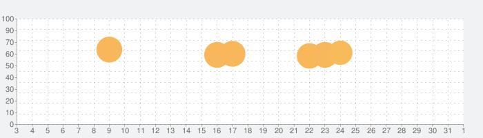 マージスネーク(Merge Snake!)の話題指数グラフ(11月1日(日))
