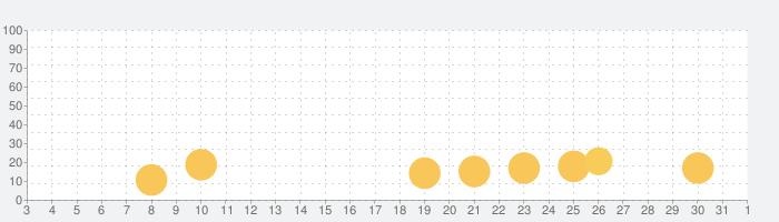 モンスターカンパニーVer.4の話題指数グラフ(4月1日(水))