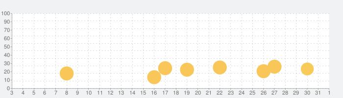 魔大陸の傭兵王【やり込み系タワーディフェンスRPG】の話題指数グラフ(6月1日(月))