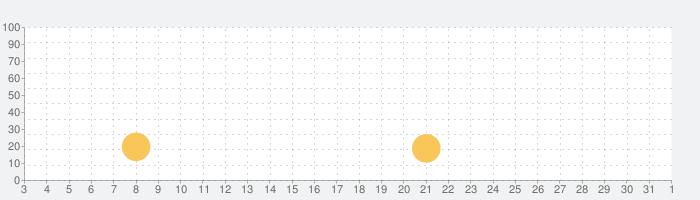 Lifeline:ホワイトアウトの話題指数グラフ(4月1日(水))