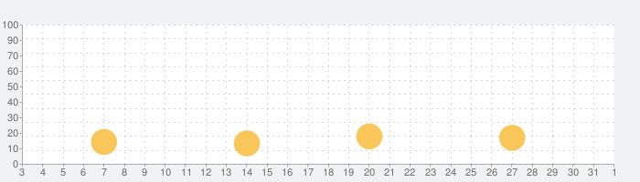 脱出ゲーム Milk Farmの話題指数グラフ(4月1日(水))