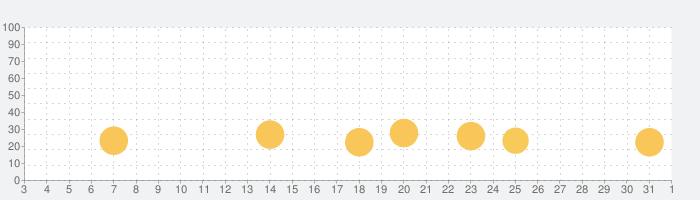 みんなの詰将棋の話題指数グラフ(8月1日(日))