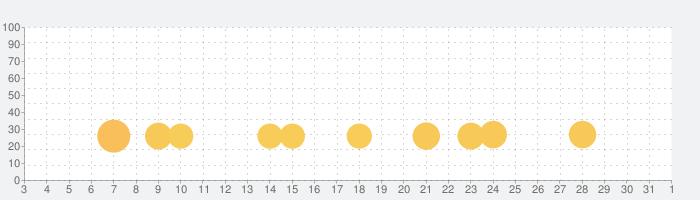 ポップして シンプル ディンプル: そわそわ おもちゃ 満足 ゲームの話題指数グラフ(8月1日(日))